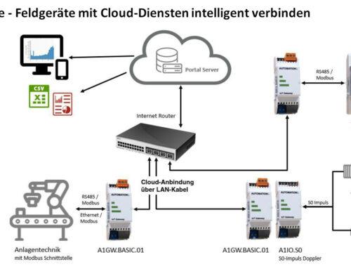 Intelligente Anbindung von Feldequipment an Cloud basierende Dienste