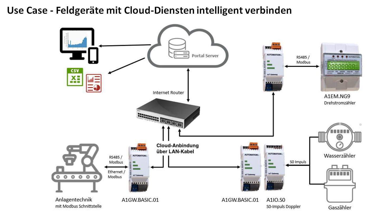 IoT Gateways von Automation-One